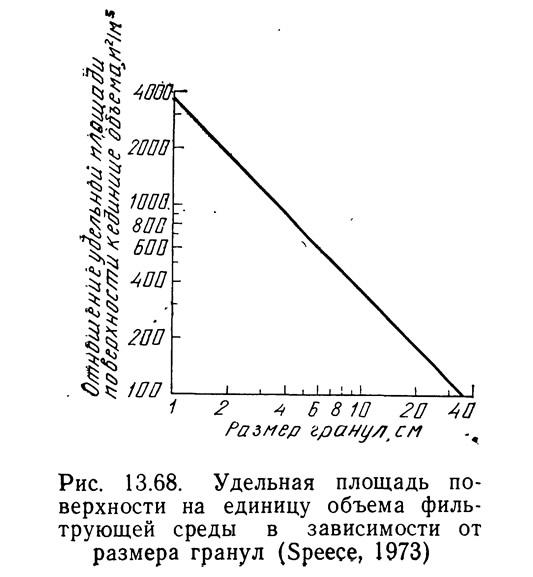 Рис. 13.68. Площадь поверхности на единицу объема фильтрующей среды