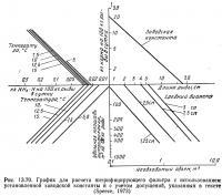 Рис. 13.70. График для расчета нитрифицирующего фильтра