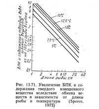 Рис. 13.71. Увеличение БПК и содержания твердого взвешенного вещества