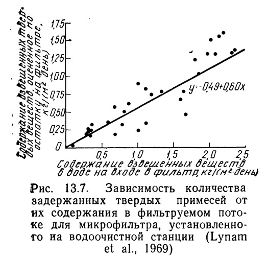 Рис. 13.8. Зависимость содержания твердых примесей в потоке
