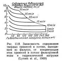 Рис. 13.9. Цепной движущийся сетчатый фильтр