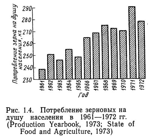 Рис. 1.4. Потребление зерновых на душу населения в 1961—1972 гг.