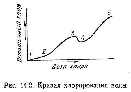 Рис. 14.2. Кривая хлорирования воды