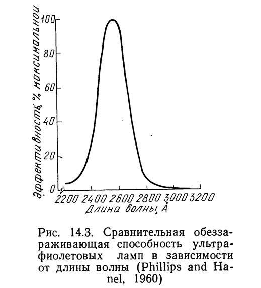 Рис. 14.3. Сравнительная обеззараживающая способность ультрафиолетовых ламп