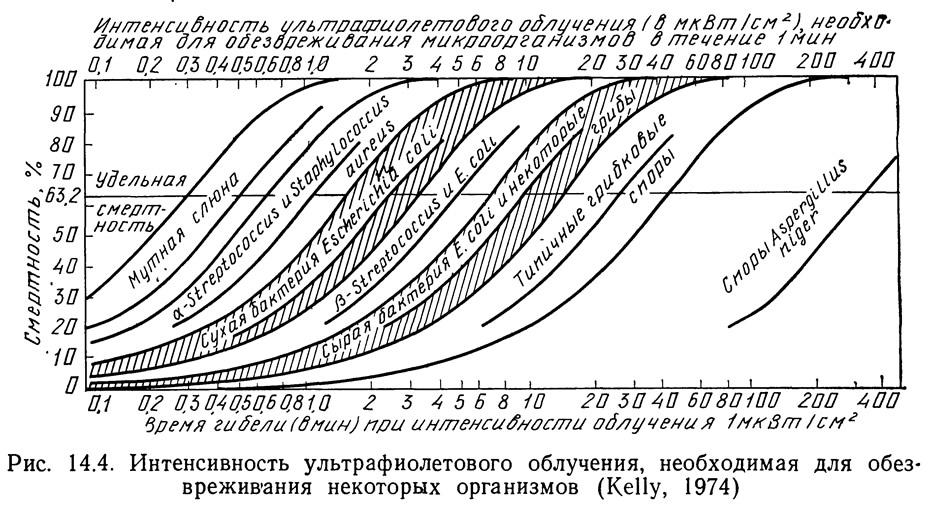 Рис. 14.4. Интенсивность ультрафиолетового облучения