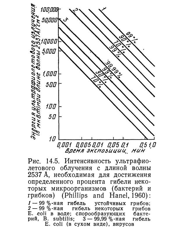 Рис. 14.5. Интенсивность ультрафиолетового облучения