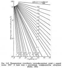Рис. 14.6. Проникающая способность ультрафиолетовых лучей