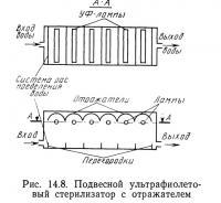 Рис. 14.8. Подвесной ультрафиолетовый стерилизатор с отражателем