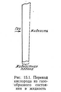 Рис. 15.1. Переход кислорода из газообразного состояния в жидкость