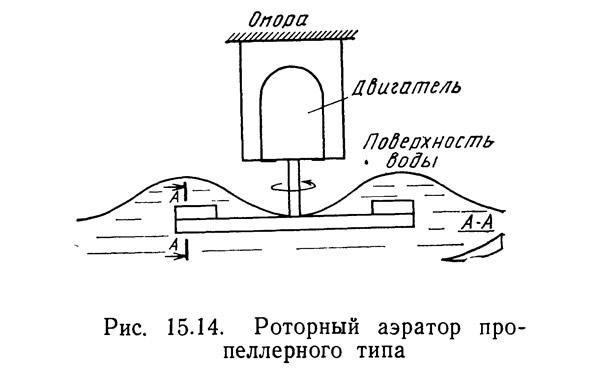 Рис. 15.14. Роторный аэратор пропеллерного типа