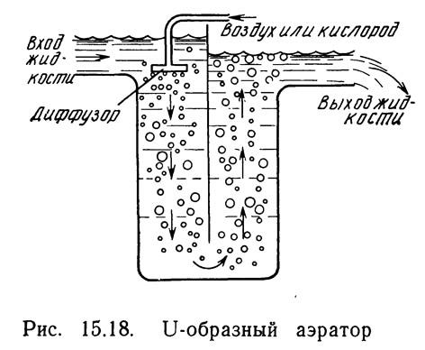 Рис. 15.18. U-образный аэратор