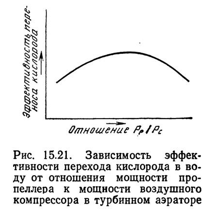 Рис. 15.21. Зависимость эффективности перехода кислорода в воду
