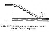Рис. 15.6. Наклонная рифленая плоскость без отверстий
