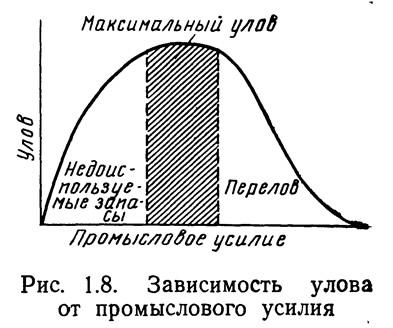 Рис. 1.8. Зависимость улова от промыслового усилия