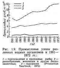 Рис. 1.9. Промысловые уловы различных водных организмов в 1961—1972 гг.