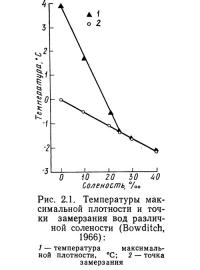 Рис. 2.1. Температуры максимальной плотности и точки замерзания вод