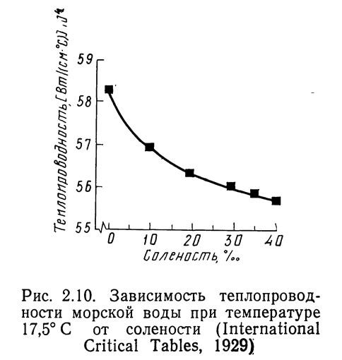 Рис. 2.10. Зависимость теплопроводности морской воды