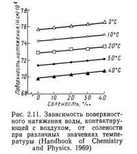 Рис. 2.11. Зависимость поверхностного натяжения воды