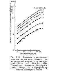 Рис. 2.13. Зависимость уменьшения давления насыщенного водяного пара
