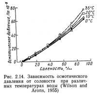Рис. 2.14. Зависимость осмотического давления от солености