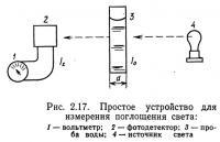 Рис. 2.17. Простое устройство для измерения поглощения света