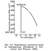 Рис. 2.2. Зависимость плотности воды от температуры