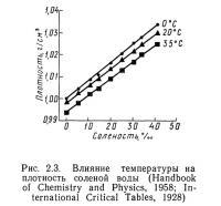 Рис. 2.3. Влияние температуры на плотность соленой воды
