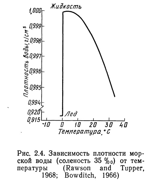 Рис. 2.4. Зависимость плотности морской воды от температуры