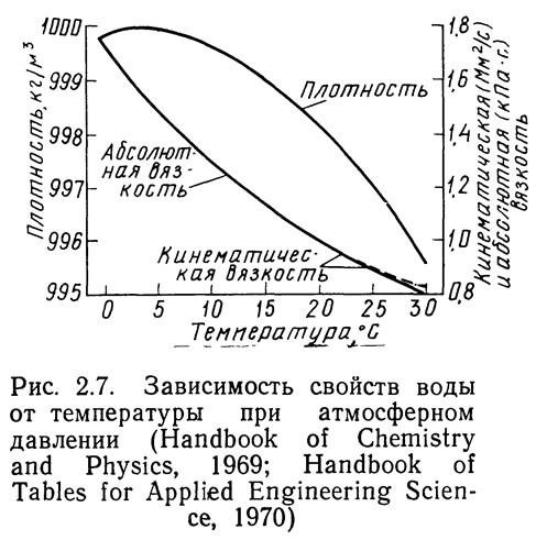 Рис. 2.7. Зависимость свойств воды от температуры