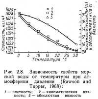 Рис. 2.8. Зависимость свойств морской воды от температуры