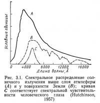 Рис. 3.1. Спектральное распределение солнечного излучения