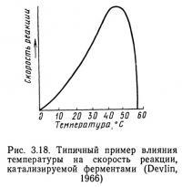 Рис. 3.18. Типичный пример влияния температуры на скорость реакции