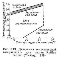 Рис. 3.19. Диаграмма температурной толерантности для плотвы