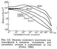 Рис. 3.2. Энергия солнечного излучения над атмосферой в северном полушарии