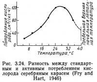 Рис. 3.24. Разность между стандартным и активным потреблением кислорода
