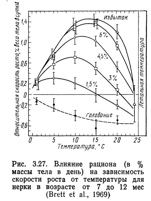 Рис. 3.27. Влияние рациона на зависимость скорости роста