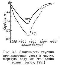 Рис. 3.3. Зависимость глубины проникновения света в чистую морскую воду