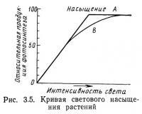 Рис. 3.5. Кривая светового насыщения растений