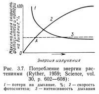 Рис. 3.7. Потребление энергии растениями