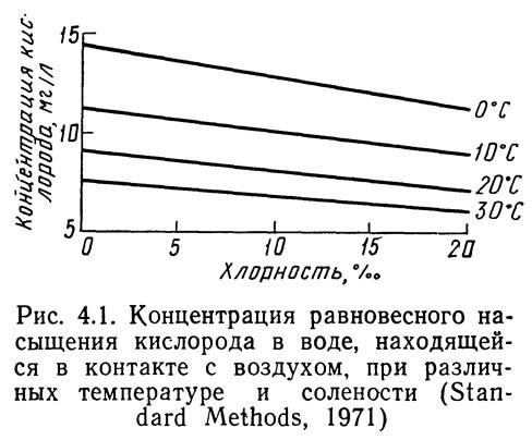 Рис. 4.1. Концентрация равновесного насыщения кислорода в воде
