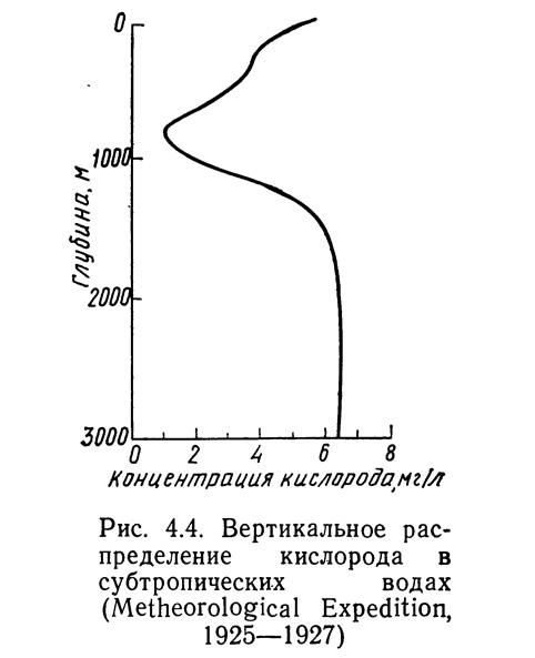 Рис. 4.4. Вертикальное распределение кислорода в субтропических водах