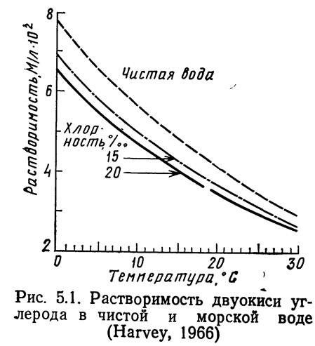 Рис. 5.1. Растворимость двуокиси углерода в чистой и морской воде