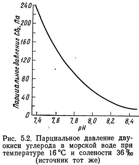 Рис. 5.2. Парциальное давление двуокиси углерода в морской воде
