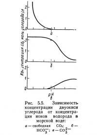 Рис. 5.5. Зависимость концентрации двуокиси углерода