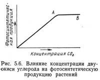 Рис. 5.6. Влияние концентрации двуокиси углерода