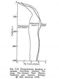 Рис. 6.10. Распределение фосфора в океанах