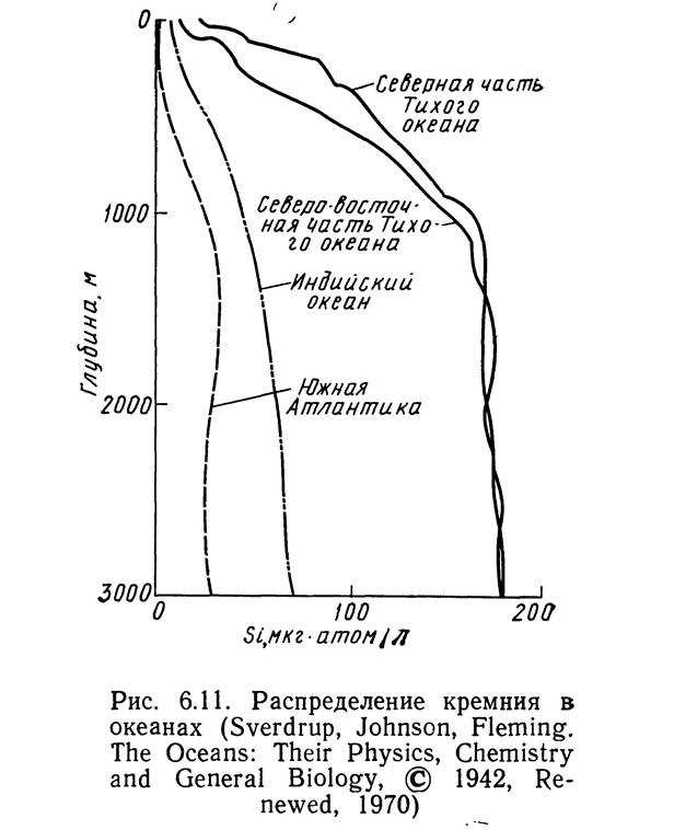 Рис. 6.11. Распределение кремния в океанах