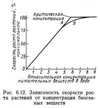 Рис. 6.12. Зависимость скорости роста растений от концентрации биогенных веществ