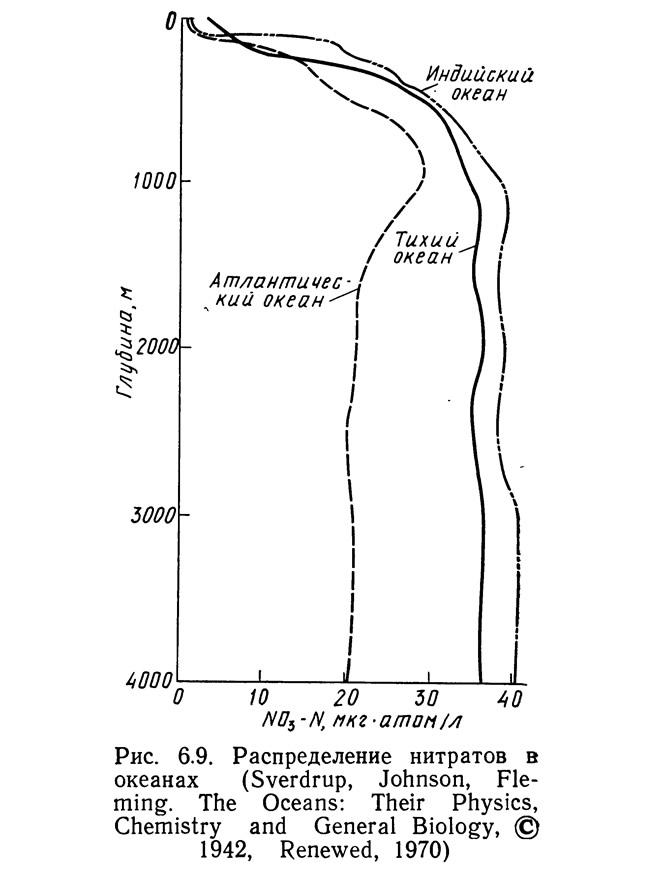 Рис. 6.9. Распределение нитратов в океанах