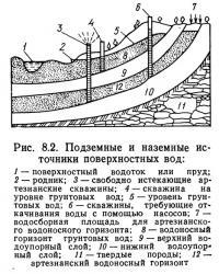 Рис. 8.2. Подземные и наземные источники поверхностных вод